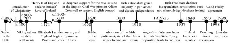 timeline-irish